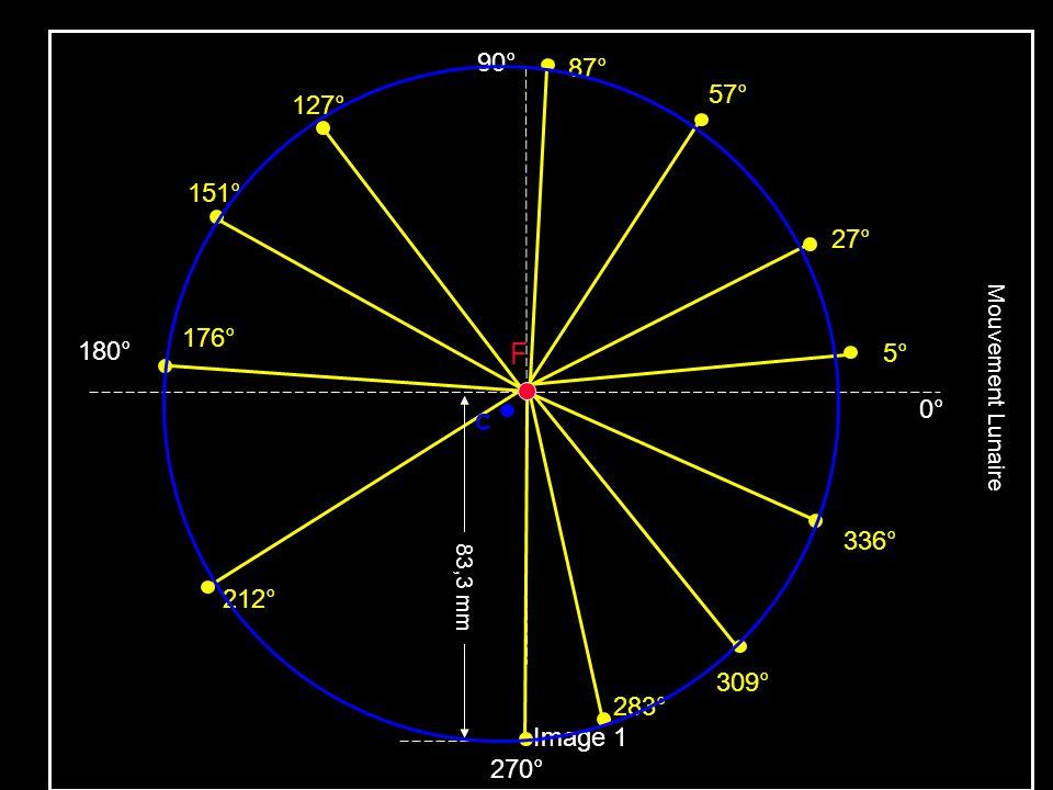 Mouvement Lunaire 90° 180° 0° 87° C. 57° 127° 151° 27° 176° F. 5° 309° 283° 83,3 mm. Image 1.