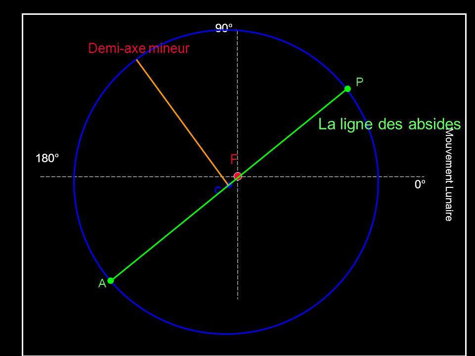 La ligne des absides Demi-axe mineur F 90° P 180° 0° A