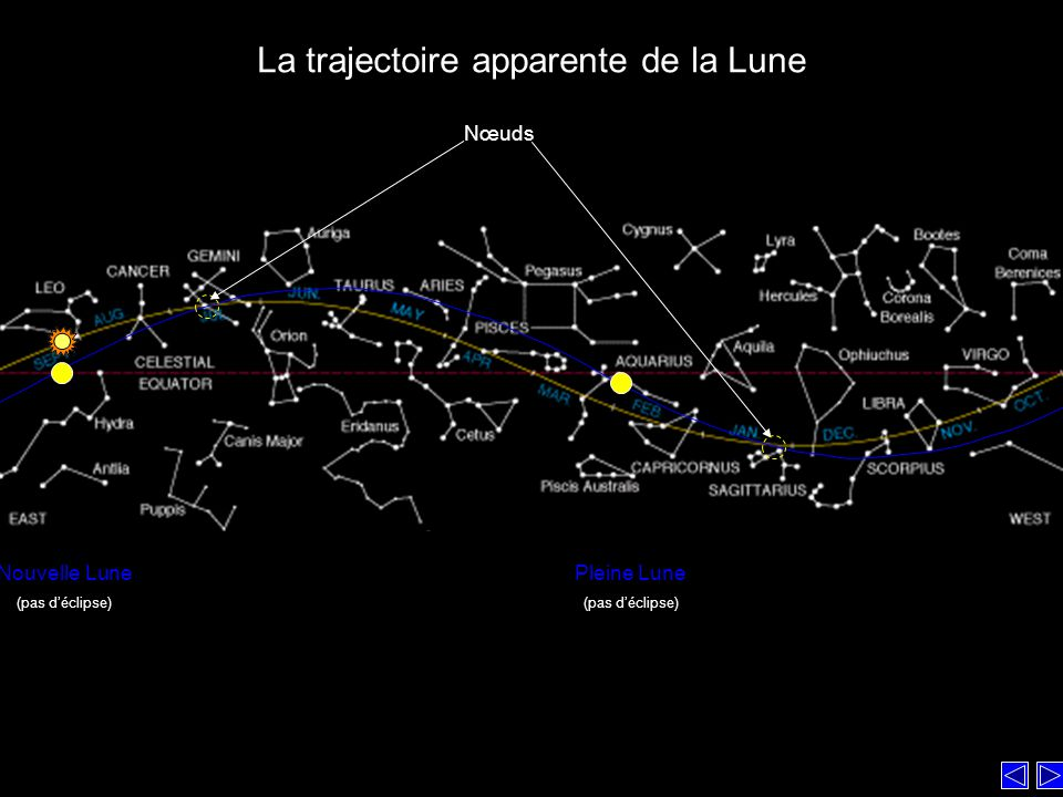 La trajectoire apparente de la Lune