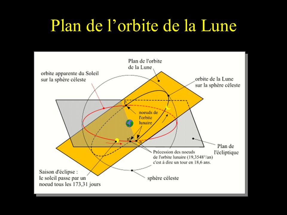 Plan de l'orbite de la Lune