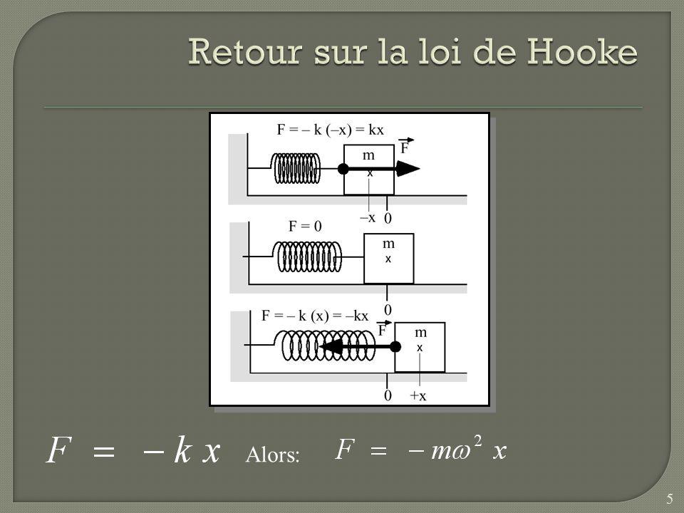Retour sur la loi de Hooke