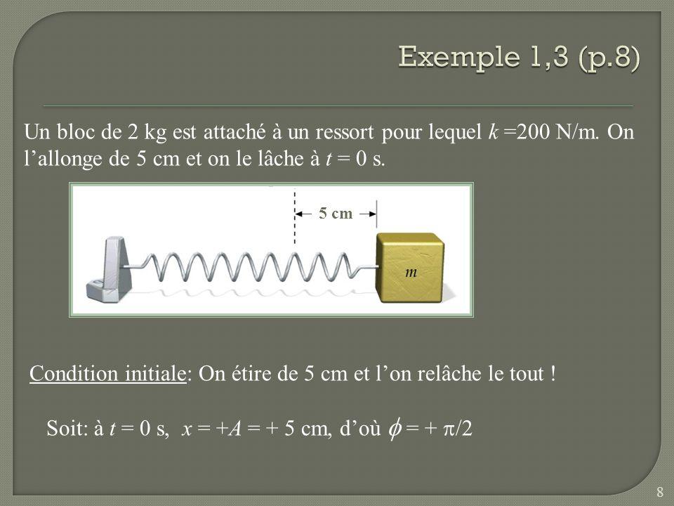Exemple 1,3 (p.8) Un bloc de 2 kg est attaché à un ressort pour lequel k =200 N/m. On l'allonge de 5 cm et on le lâche à t = 0 s.