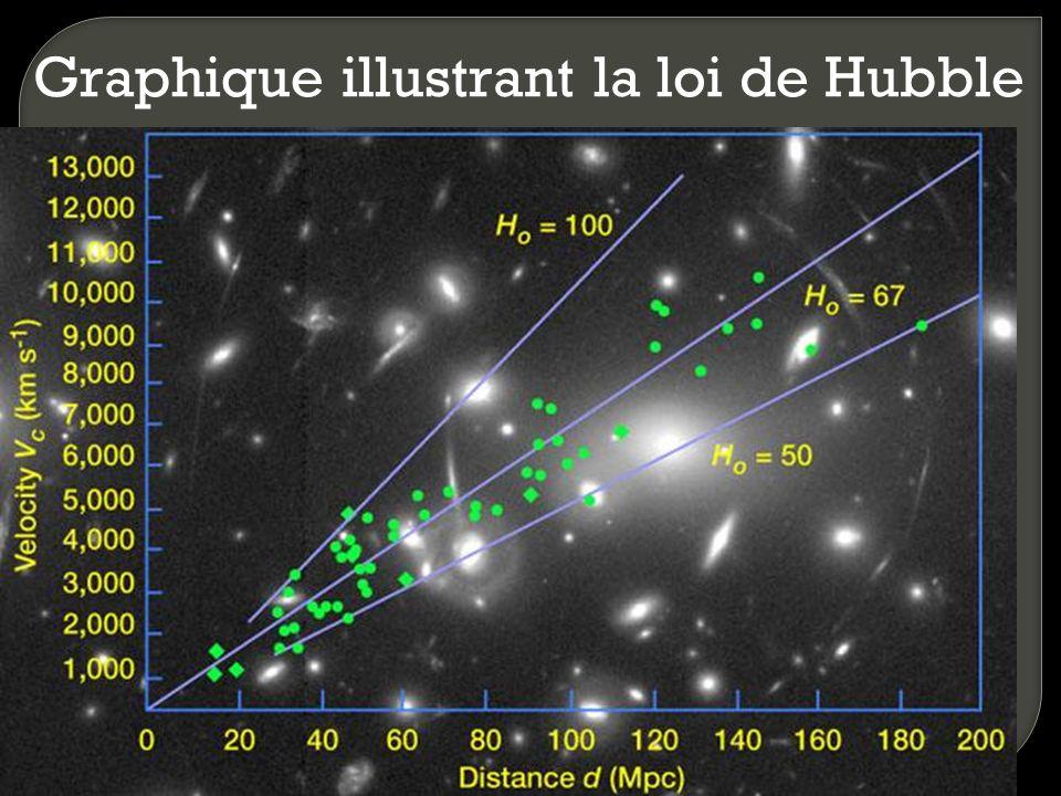 Graphique illustrant la loi de Hubble