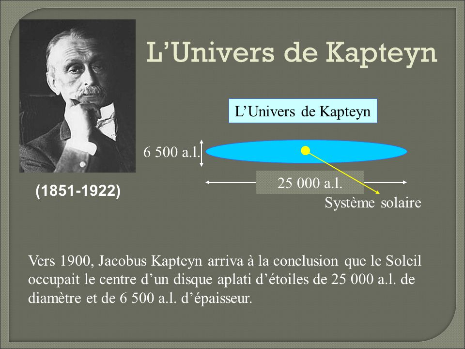L'Univers de Kapteyn L'Univers de Kapteyn 6 500 a.l. 25 000 a.l.