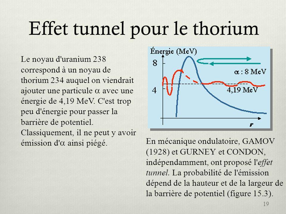 Effet tunnel pour le thorium