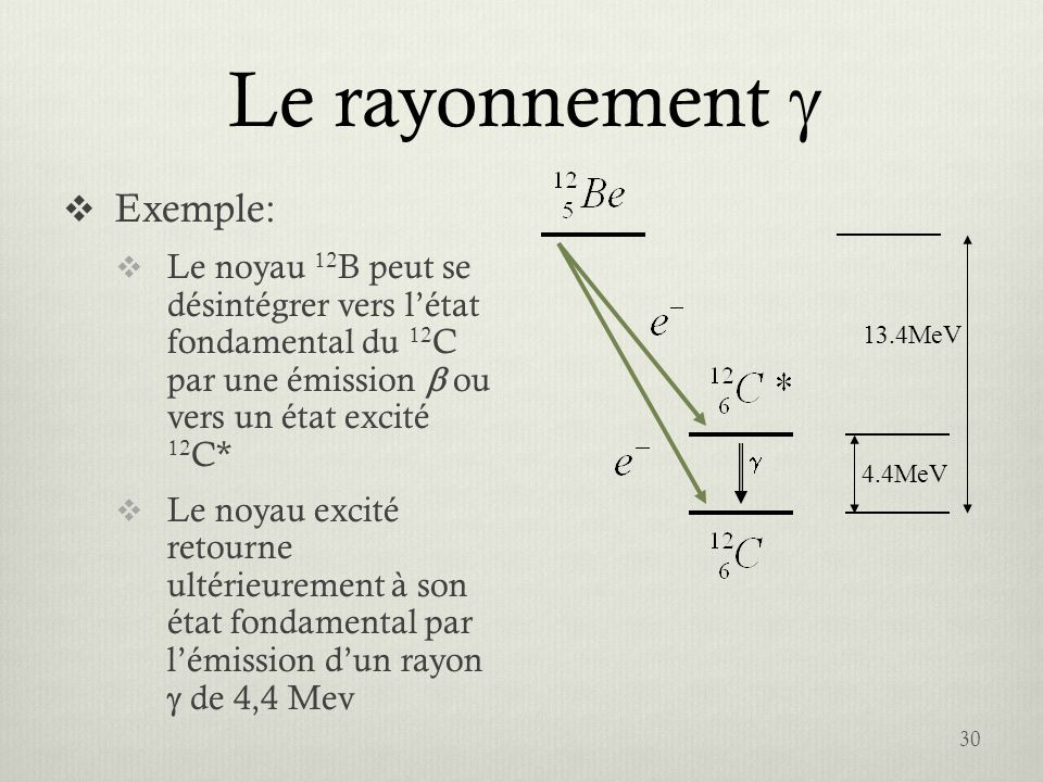 Le rayonnement g Exemple: