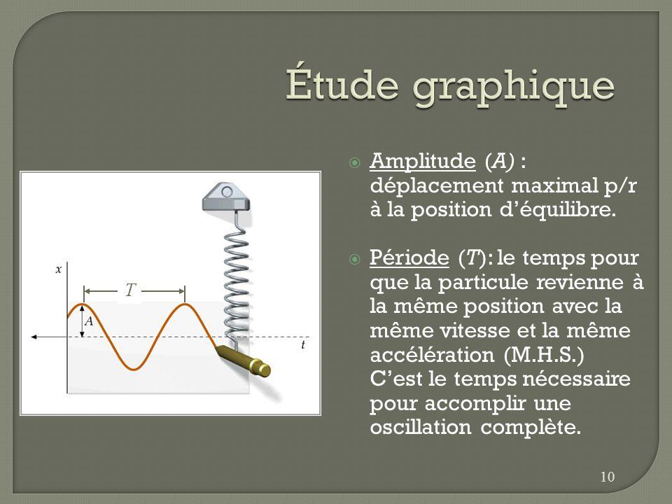Étude graphique Amplitude (A) : déplacement maximal p/r à la position d'équilibre.