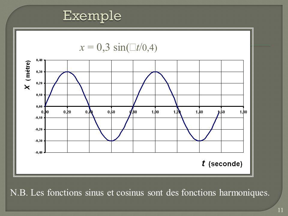 Exemple x = 0,3 sin(πt/0,4) N.B. Les fonctions sinus et cosinus sont des fonctions harmoniques.