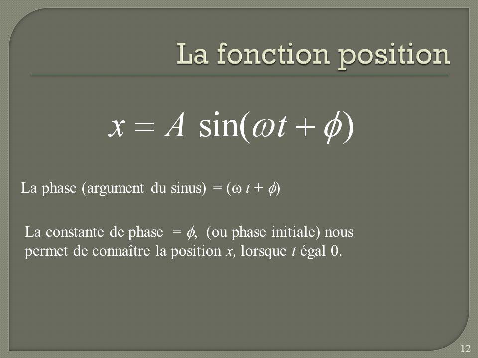 La fonction position La phase (argument du sinus) = (w t + f)