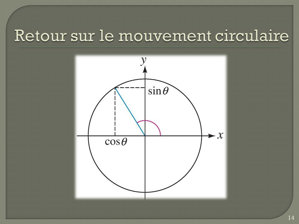 Retour sur le mouvement circulaire