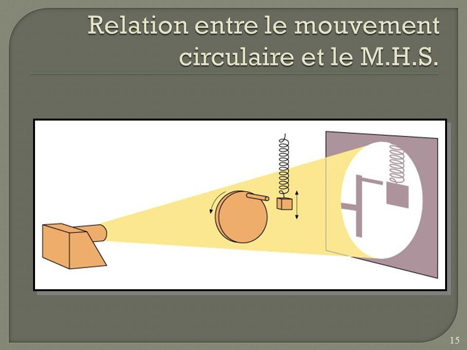 Relation entre le mouvement circulaire et le M.H.S.