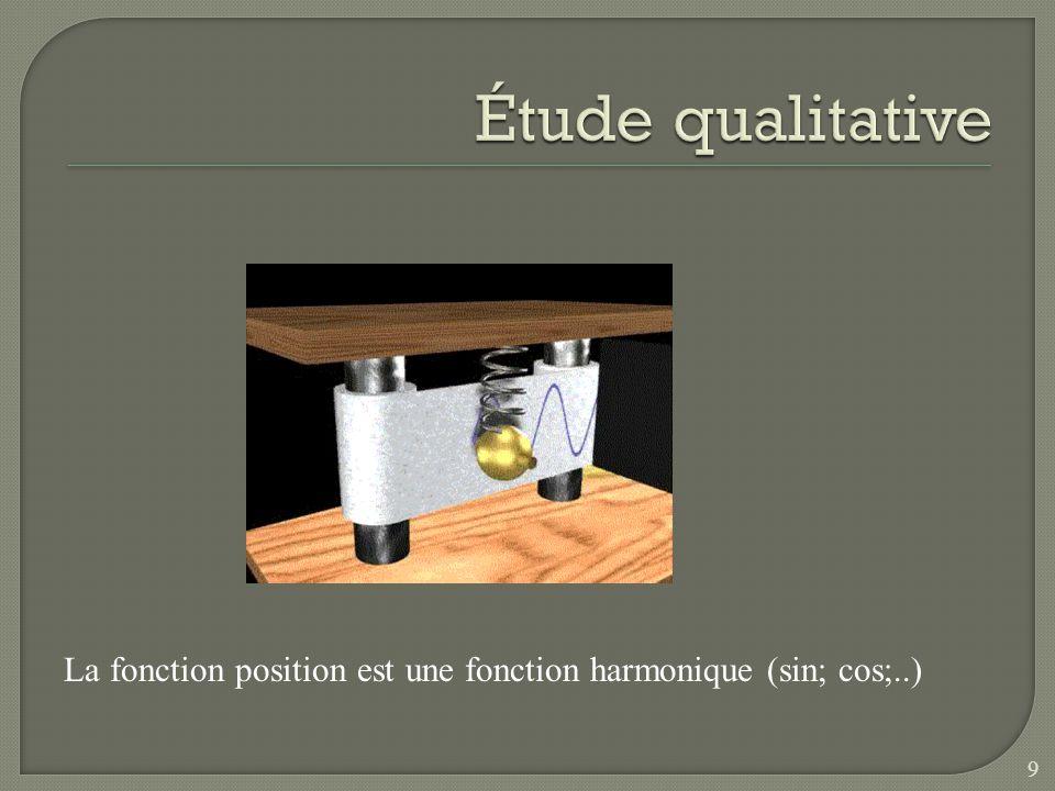 Étude qualitative La fonction position est une fonction harmonique (sin; cos;..)