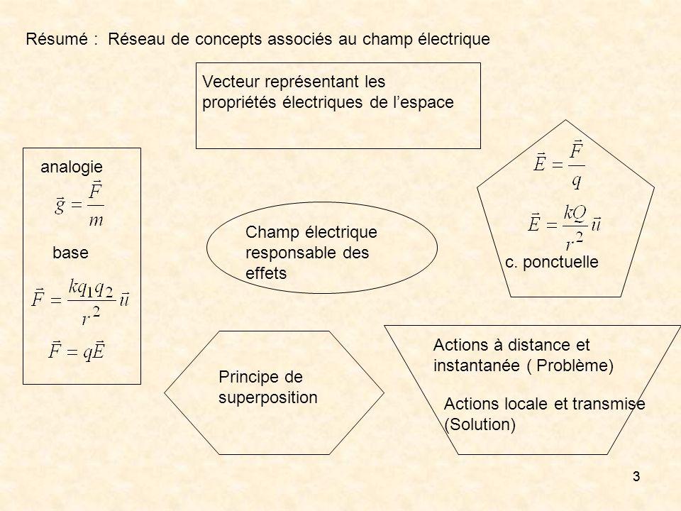 Résumé : Réseau de concepts associés au champ électrique