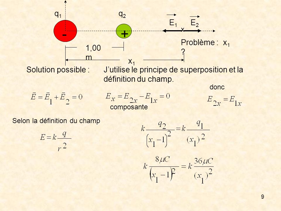 - + q1 q2 E1 E2 Problème : x1 1,00m x1 Solution possible :