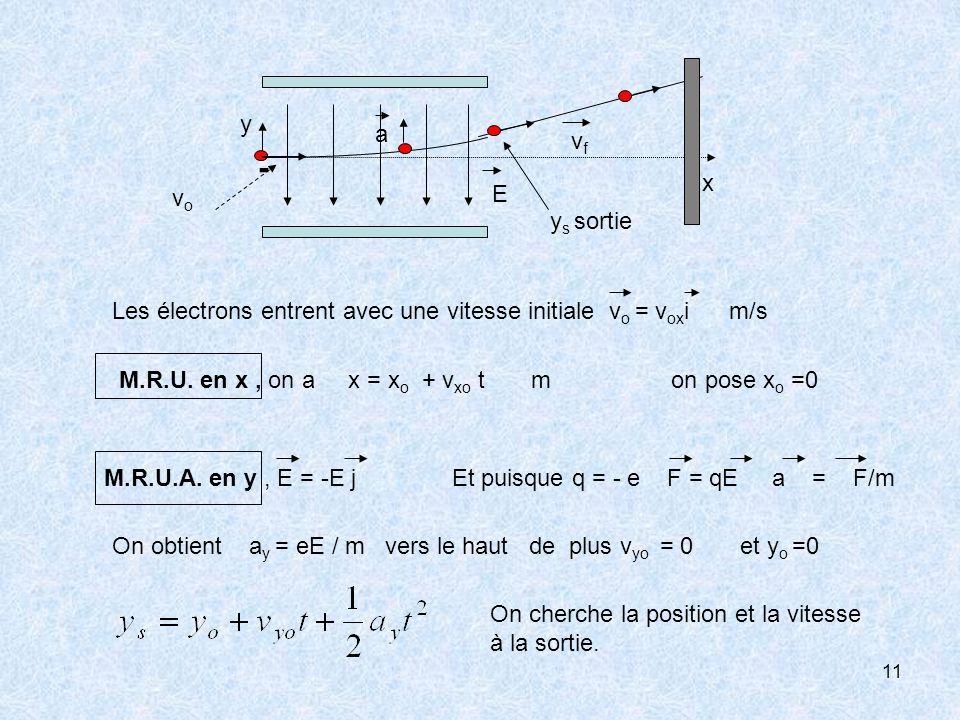 - vf. a. x. y. E. vo. ys sortie. Les électrons entrent avec une vitesse initiale vo = voxi m/s.
