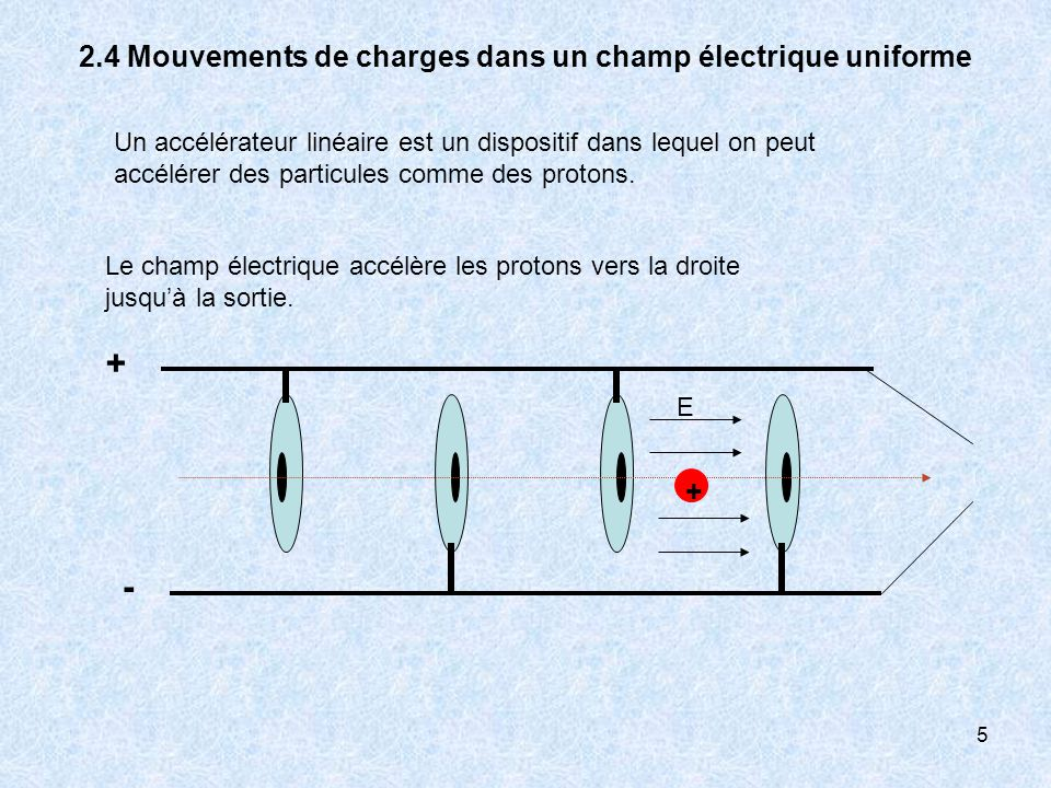 2.4 Mouvements de charges dans un champ électrique uniforme