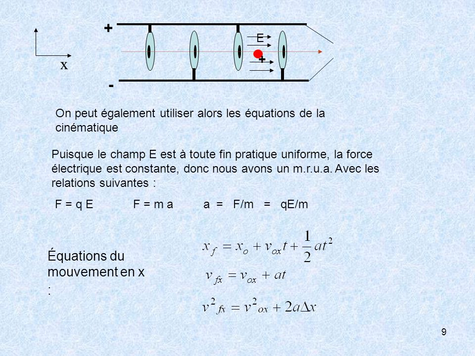 x - + Équations du mouvement en x : E