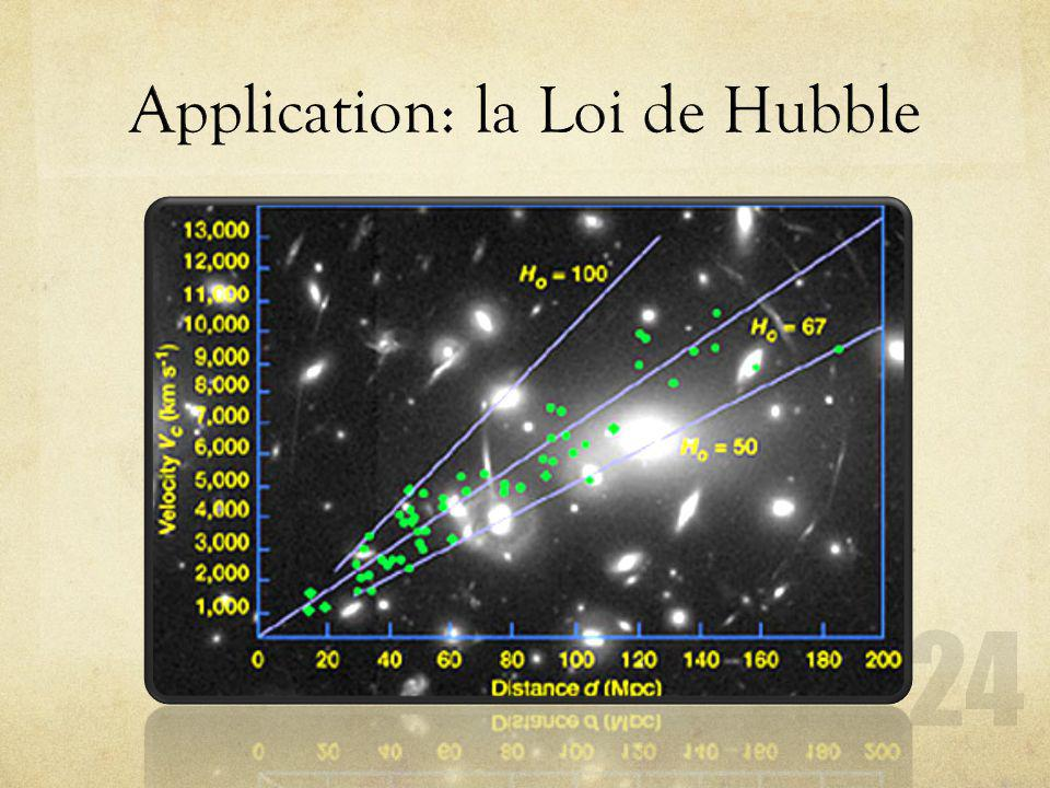 Application: la Loi de Hubble