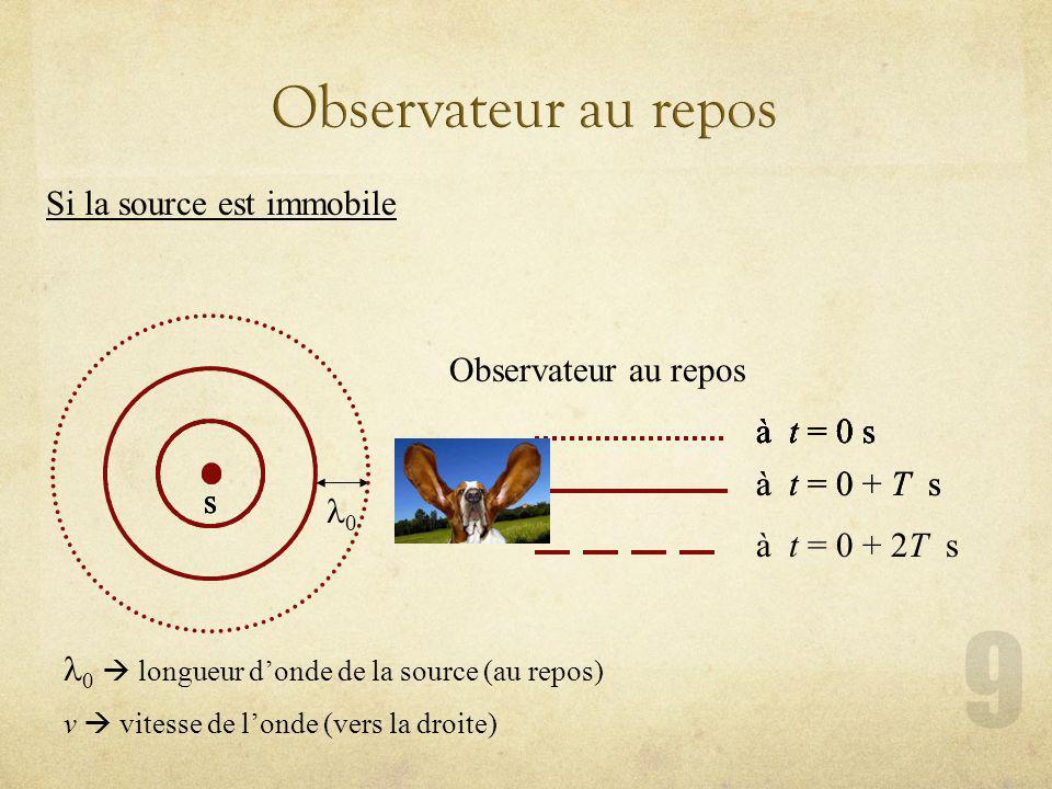Observateur au repos Si la source est immobile s à t = 0 + 2T s