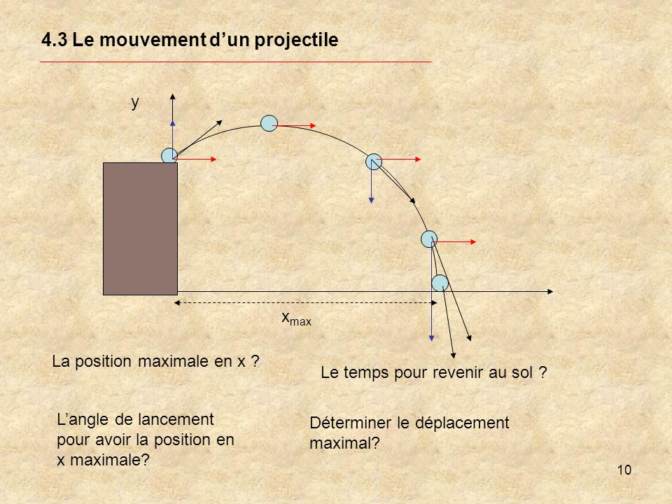 4.3 Le mouvement d'un projectile