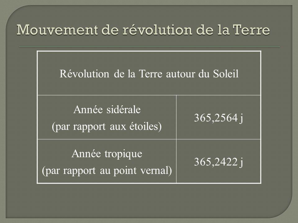 Mouvement de révolution de la Terre