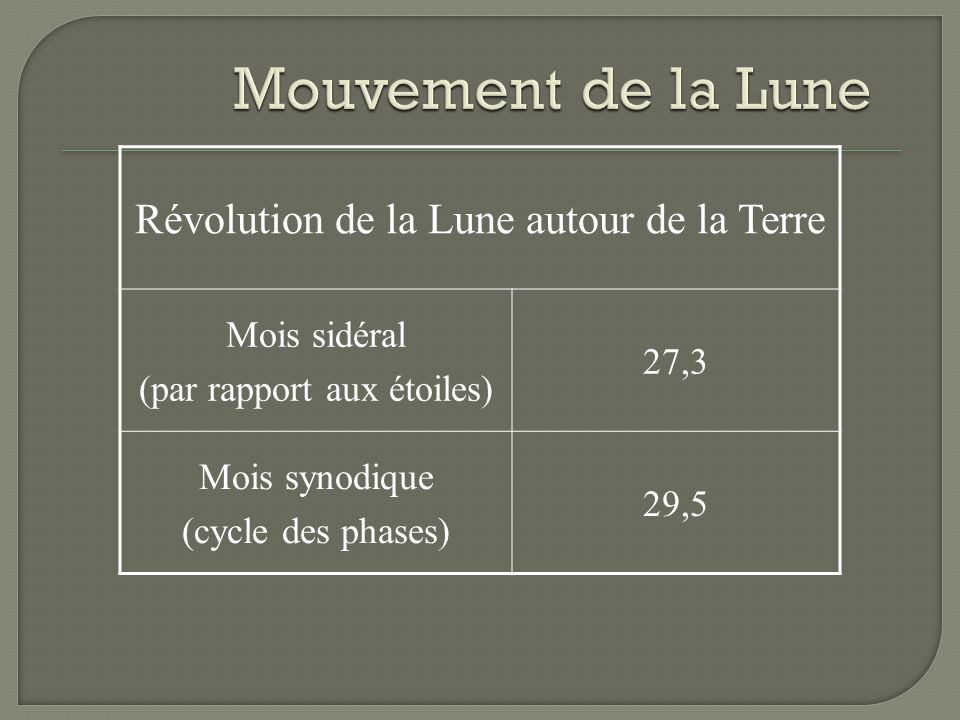 Mouvement de la Lune Révolution de la Lune autour de la Terre