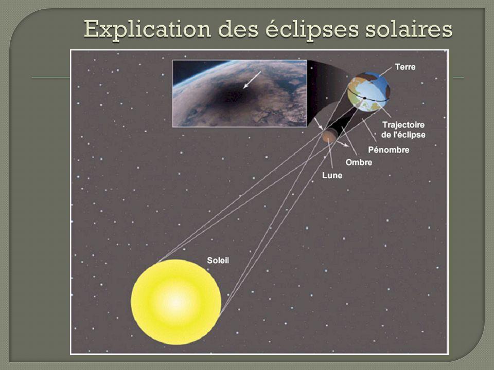 Explication des éclipses solaires