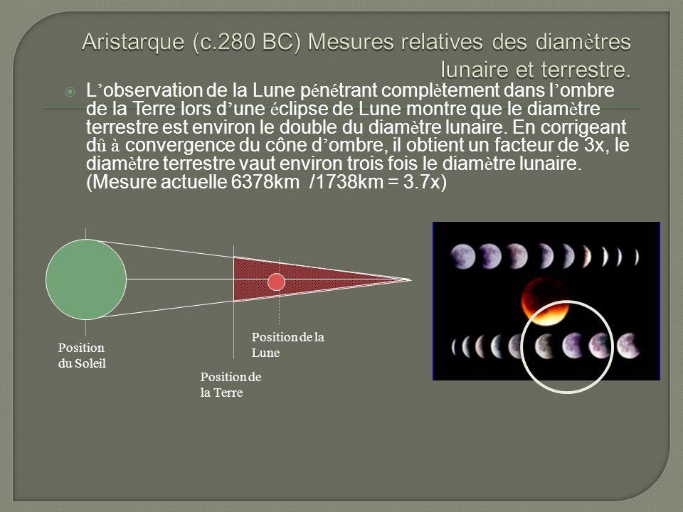 Aristarque (c.280 BC) Mesures relatives des diamètres lunaire et terrestre.