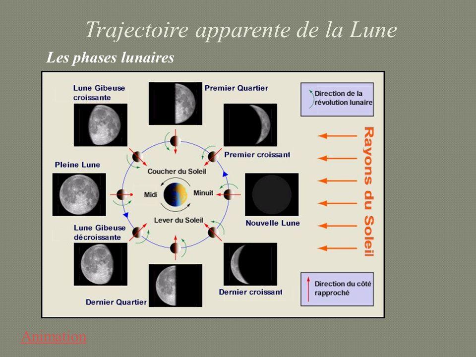 Trajectoire apparente de la Lune