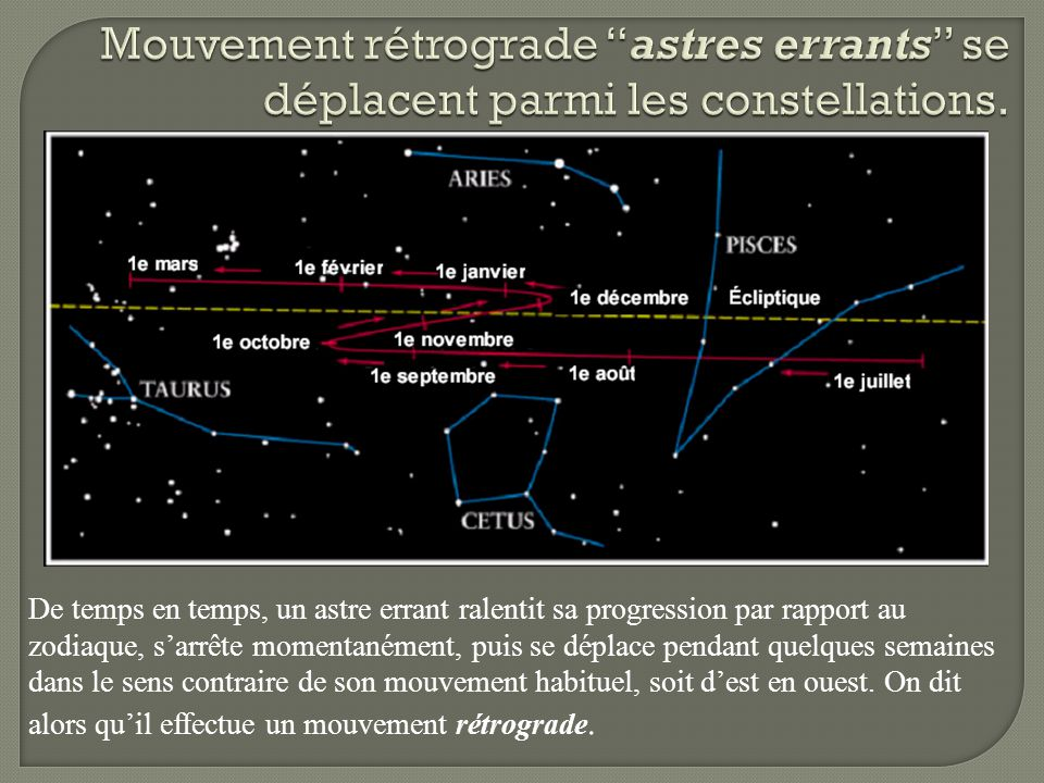 Mouvement rétrograde astres errants se déplacent parmi les constellations.