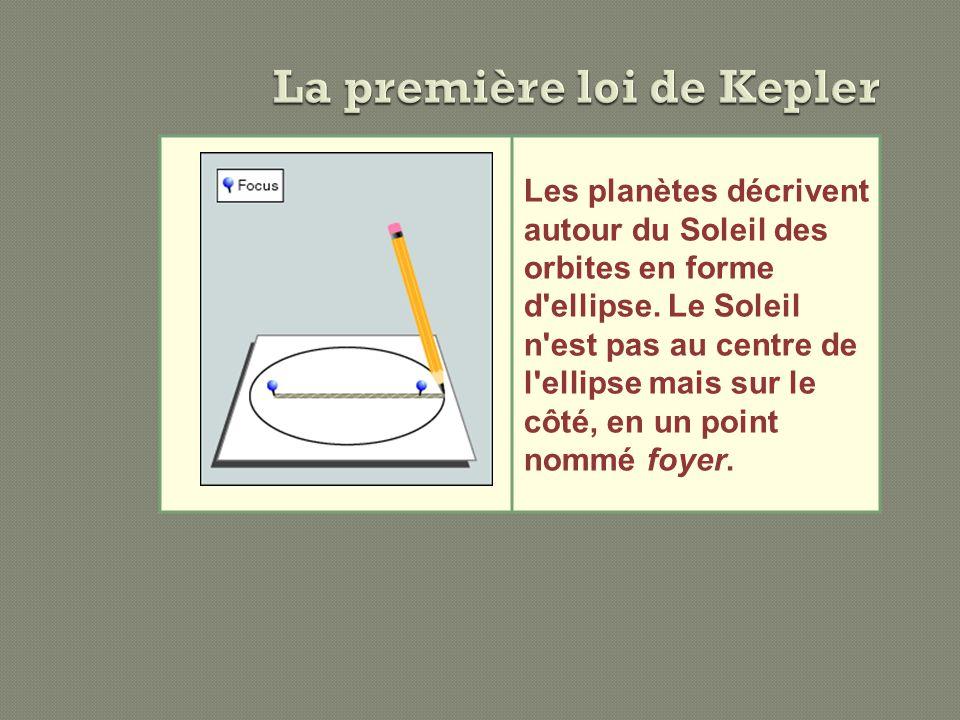 La première loi de Kepler