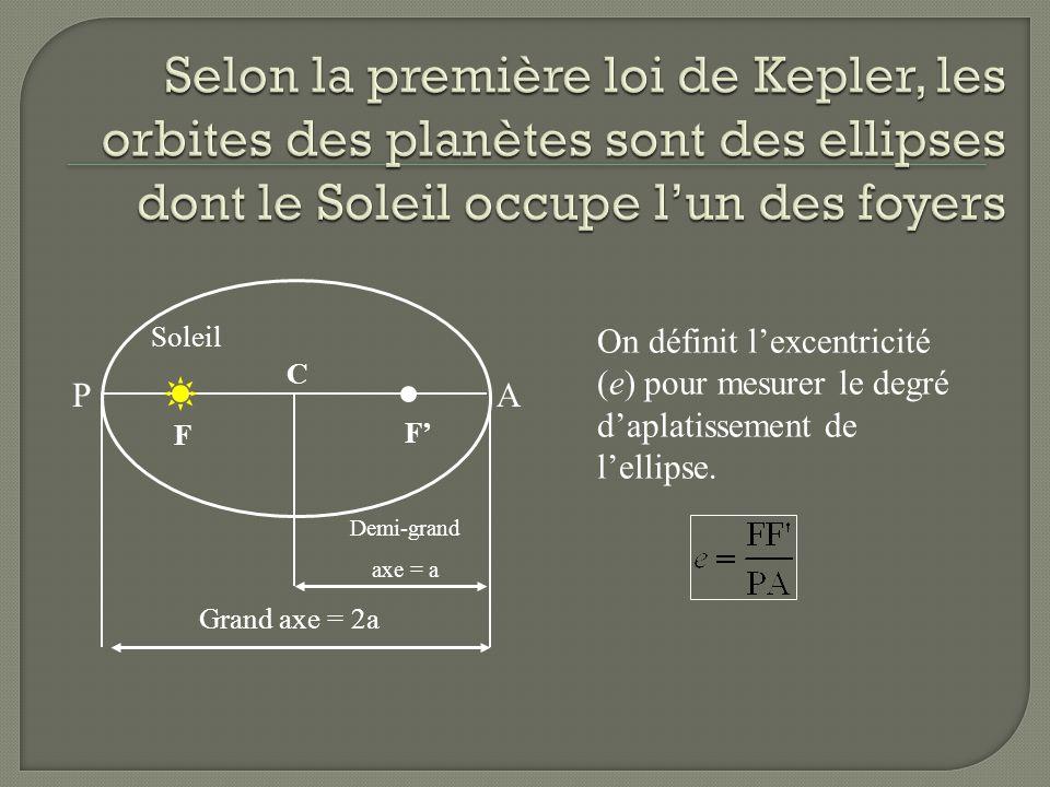 Selon la première loi de Kepler, les orbites des planètes sont des ellipses dont le Soleil occupe l'un des foyers