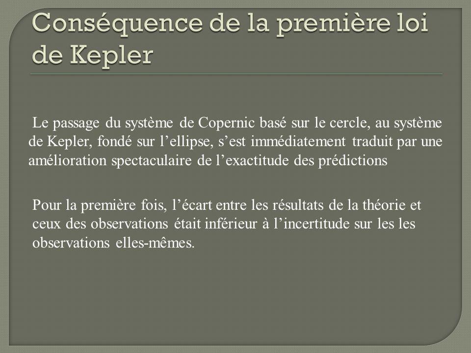 Conséquence de la première loi de Kepler