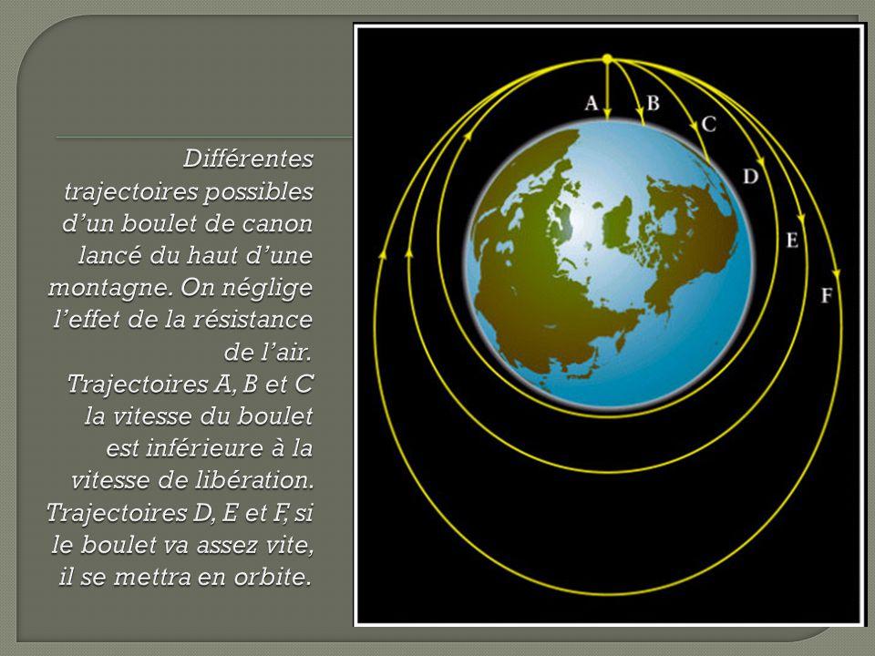 Différentes trajectoires possibles d'un boulet de canon lancé du haut d'une montagne.