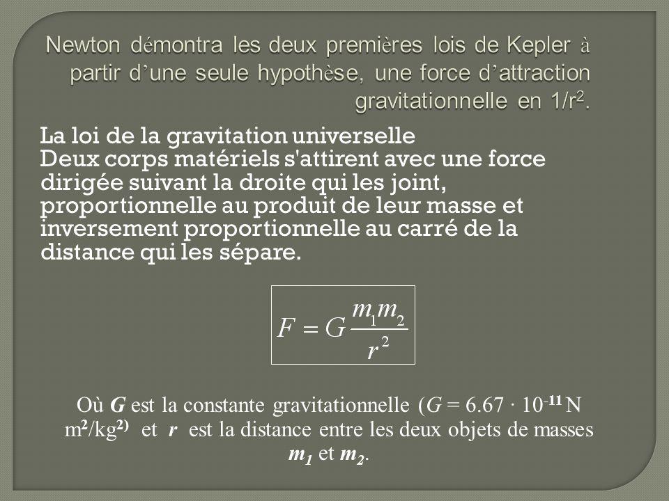 Newton démontra les deux premières lois de Kepler à partir d'une seule hypothèse, une force d'attraction gravitationnelle en 1/r2.