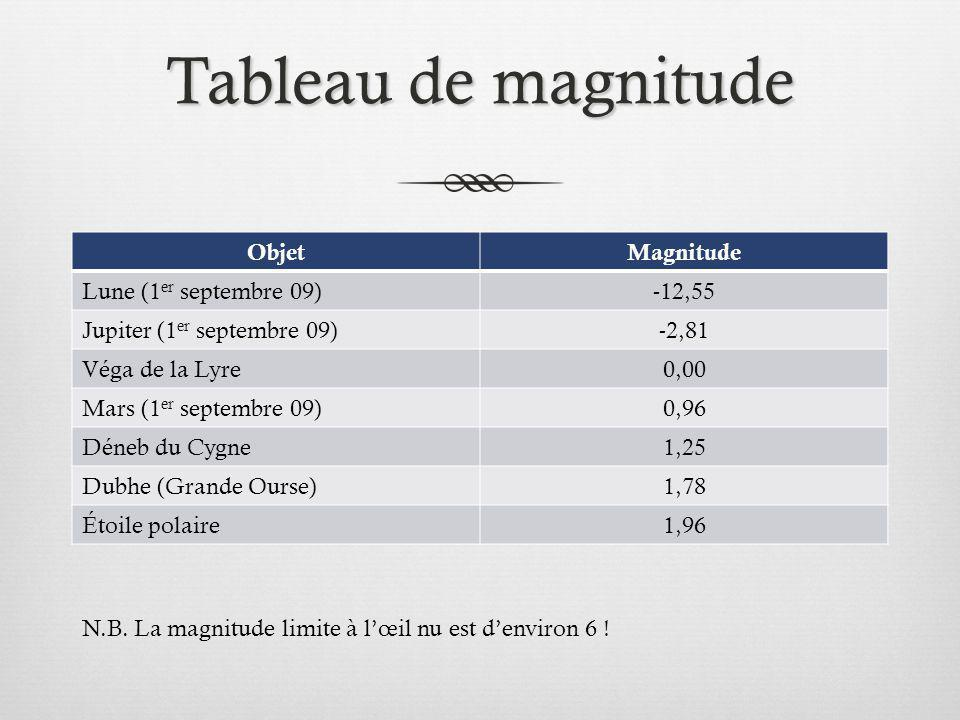 Tableau de magnitude Objet Magnitude Lune (1er septembre 09) -12,55