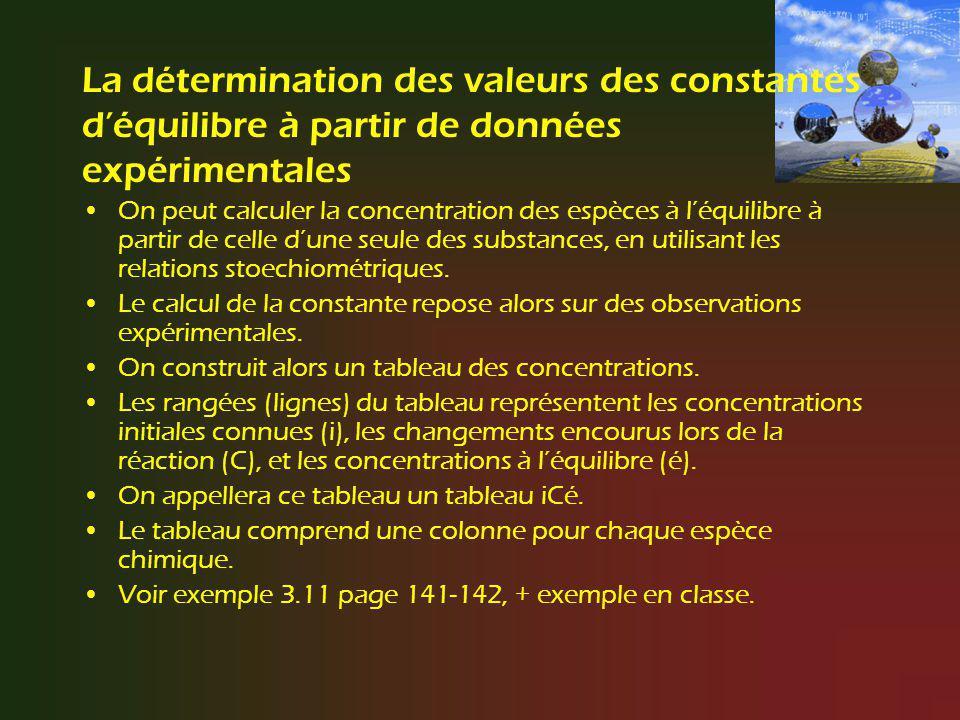 La détermination des valeurs des constantes d'équilibre à partir de données expérimentales