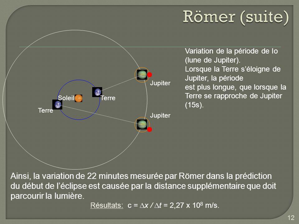 Römer (suite) Terre. Jupiter. Soleil. Variation de la période de Io (lune de Jupiter). Lorsque la Terre s'éloigne de Jupiter, la période.