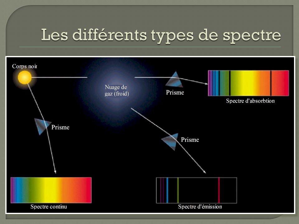 Les différents types de spectre