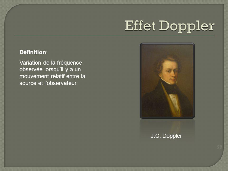 Effet Doppler Définition: