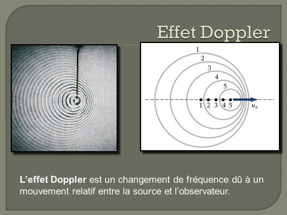 Effet Doppler L'effet Doppler est un changement de fréquence dû à un mouvement relatif entre la source et l'observateur.