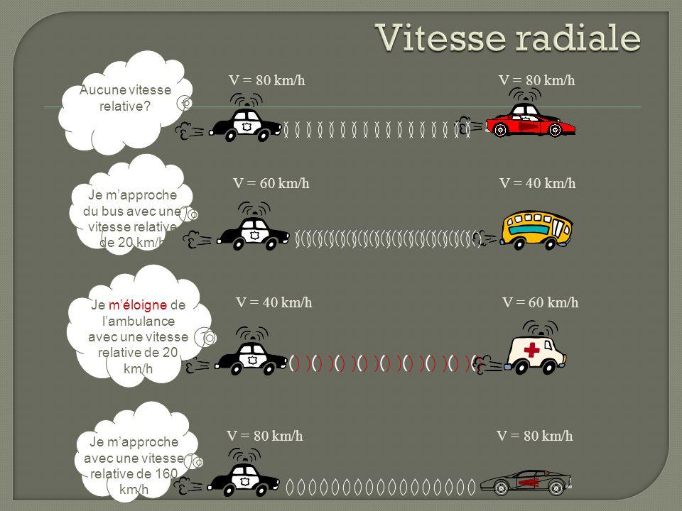 Vitesse radiale V = 80 km/h V = 80 km/h V = 60 km/h V = 40 km/h