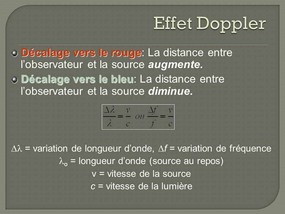 Effet Doppler Décalage vers le rouge: La distance entre l'observateur et la source augmente.