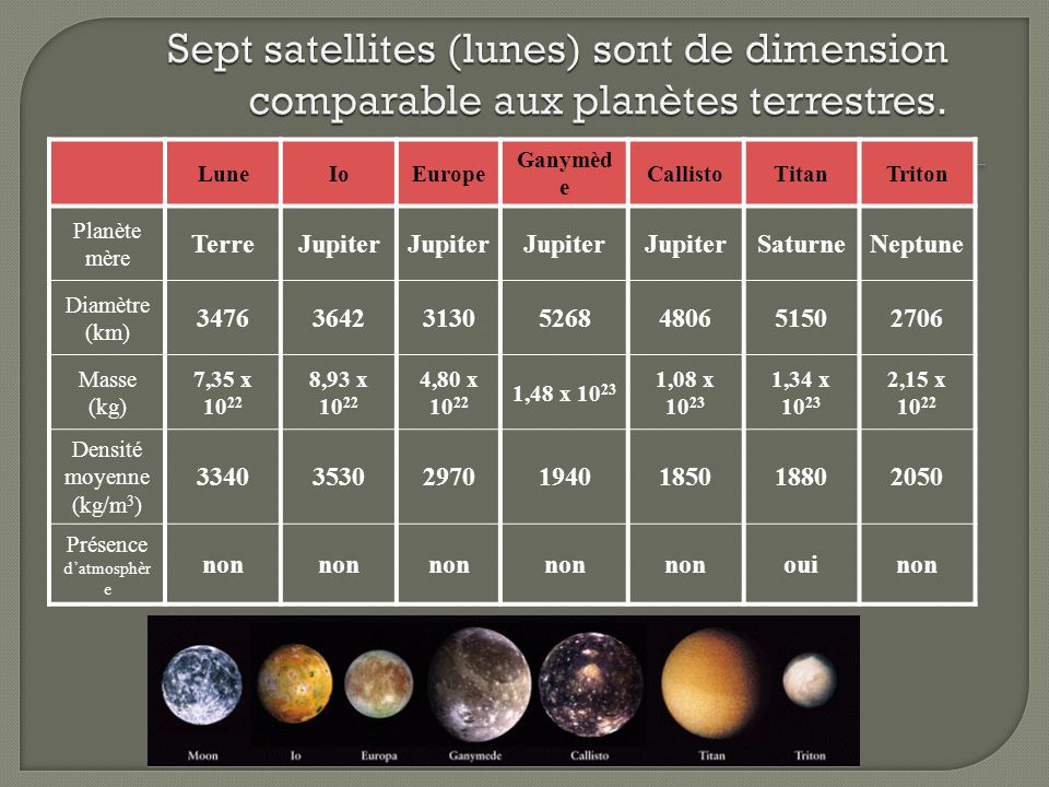 Sept satellites (lunes) sont de dimension comparable aux planètes terrestres.
