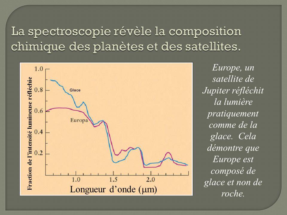 La spectroscopie révèle la composition chimique des planètes et des satellites.