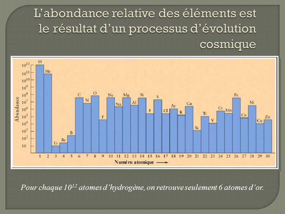 L'abondance relative des éléments est le résultat d'un processus d'évolution cosmique