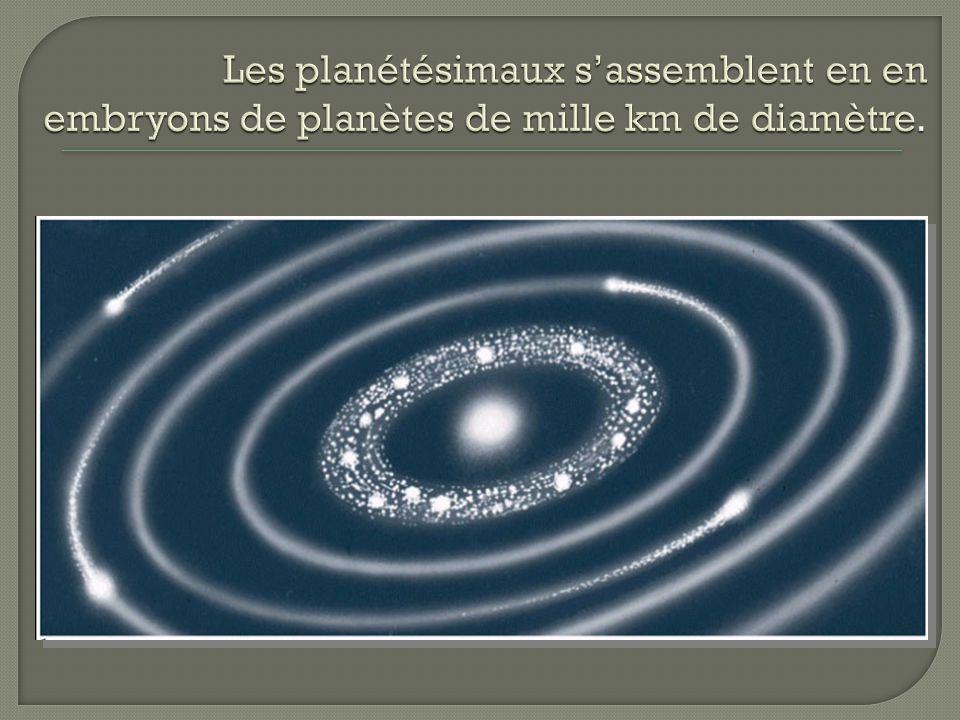 Les planétésimaux s'assemblent en en embryons de planètes de mille km de diamètre.