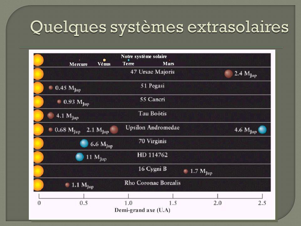 Quelques systèmes extrasolaires