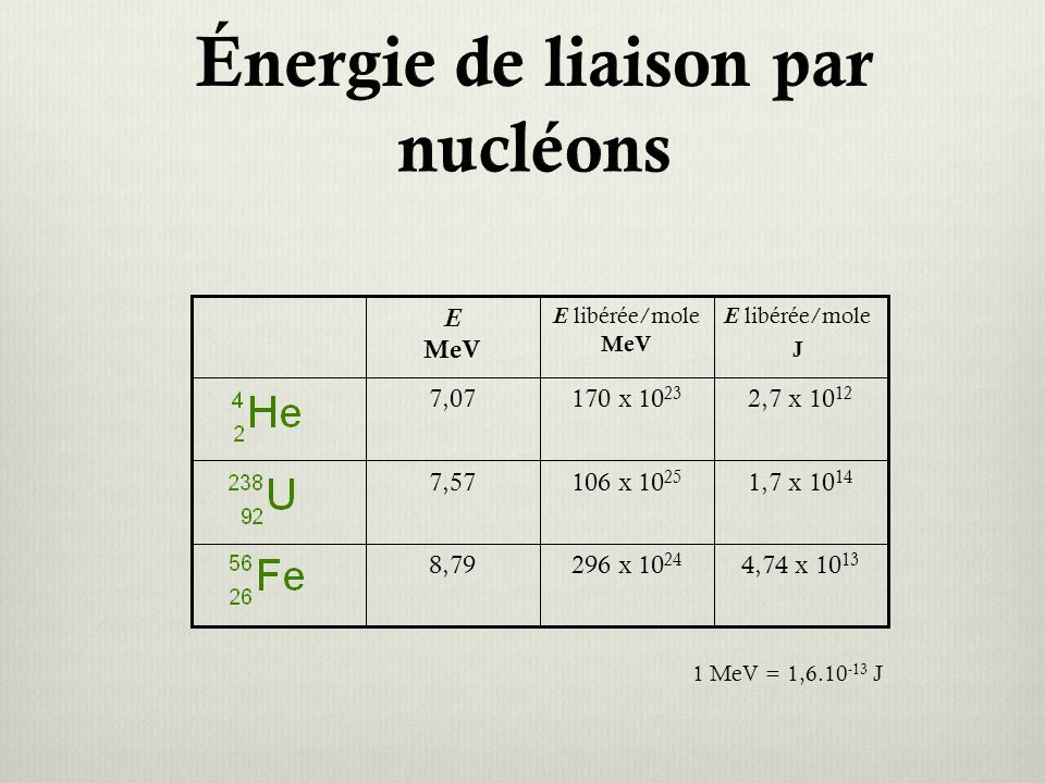Énergie de liaison par nucléons