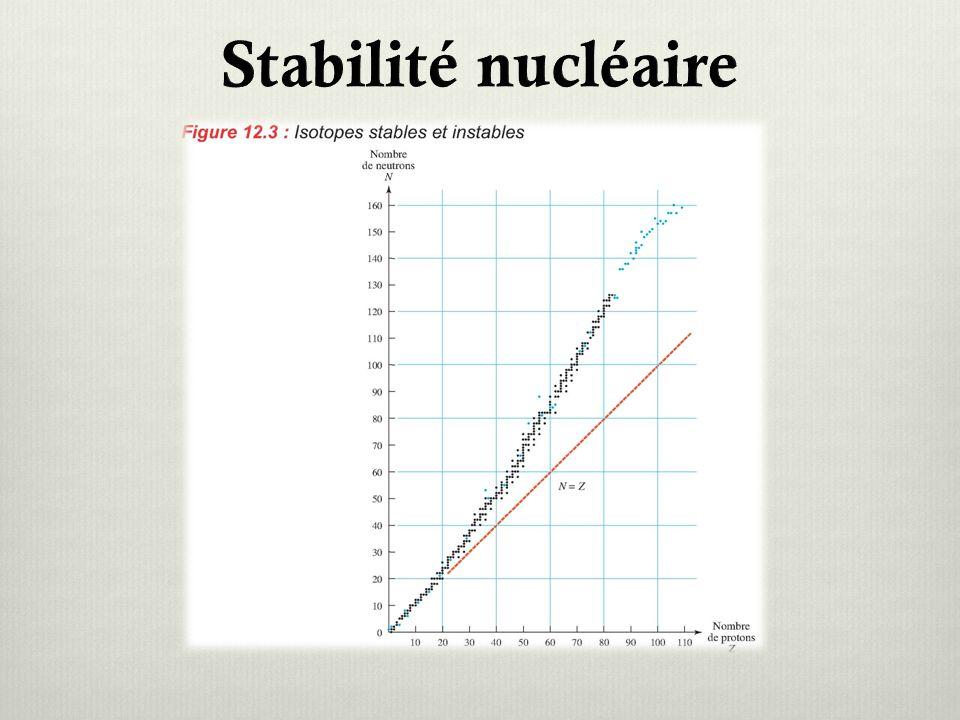 Stabilité nucléaire